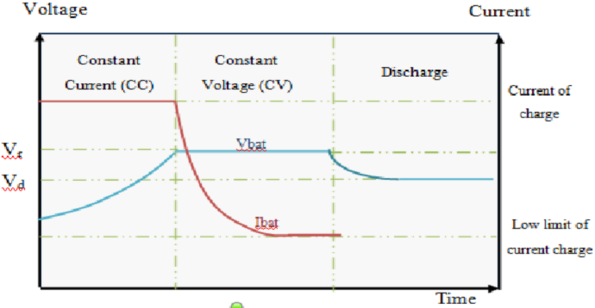 Control-stages-CC-CV-of-process-charge-discharge.png